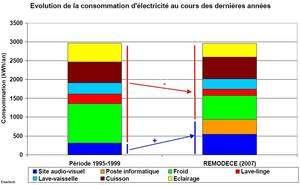 La consommation d'électricité des ménages en France due aux appareils électroniques dédiés à l'audiovisuel (essentiellement les téléviseurs) a quasiment doublé en une décennie (zone bleue). L'informatique (en orange) a fait une brutale apparition. Mais la consommation totale a très peu bougé grâce à une réduction de la consommation des lampes d'éclairages et de plusieurs appareils électroménagers. (Cliquer sur l'image pour l'agrandir.) (Graphique extrait du rapport.)