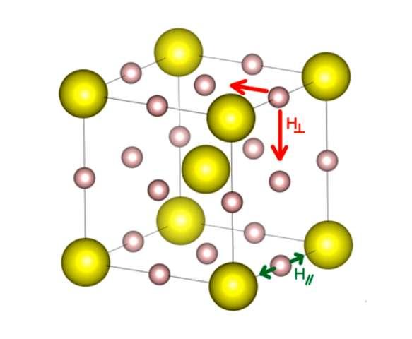 Dans ce réseau cubique de H3S, les atomes d'hydrogène (en mauve) oscillent et sont responsables de l'existence de quanta d'excitation, que l'on appelle des phonons. Ils sont responsables de l'apparition d'une phase supraconductrice dans ce solide cristallisé. © Donostia International Physics Center