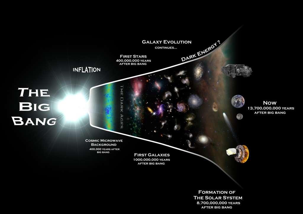 Juste après le Big Bang, entre une période s'étendant de 10-43 à 10-35 seconde après un hypothétique temps zéro de l'univers observable, on a de bonnes raisons de penser que l'expansion de l'univers a subit une très forte, mais transitoire, accélération. Cette brève période de temps s'appelle l'inflation et elle serait une conséquence d'une nouvelle physique, comme celle de la gravitation quantique ou des théories de GUT. Très fortement dilaté, l'univers observable aurait continué son expansion mais en gardant dans le rayonnement fossile la mémoire de cette phase d'inflation. Quatre cents millions d'années plus tard environ, les premières étoiles se formaient et un milliard d'années après ce temps zéro, les premières galaxies étaient déjà bien présentes, parfois de grandes tailles et riches en éléments lourds. Des milliards d'années plus tard, l'expansion de l'univers accéléra à nouveau sous l'effet de l'énergie noire (dark energy en anglais) et le Système solaire se forma 8,7 milliards d'années après la naissance de l'univers observable. © Rhys Taylor, Cardiff University