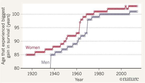 En abscisse, l'âge auquel est observé le meilleur gain de survie, pour les femmes (women) et les hommes (men) dans les quatre pays les mieux placés pour le nombre de centenaires. Ce calcul statistique rend visible le plafonnement à partir des années 1990 : l'espérance de vie des centenaires n'augmente plus. © Nature