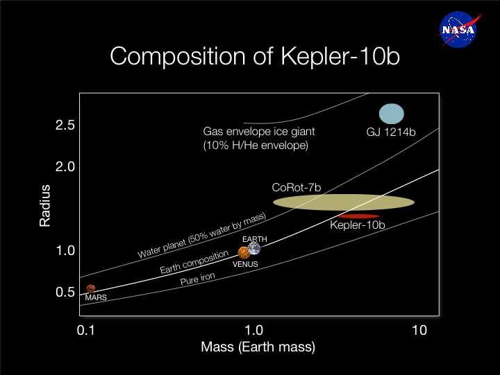 Un diagramme masse/rayon pour différentes compositions de planètes. La courbe du bas décrit une planète qui serait composée uniquement de fer (iron en anglais). © Nasa/Kepler Mission