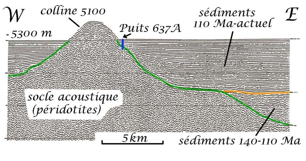 Ce profil de sismique réflexion, tiré par La Florence de l'IFP, fait apparaître l'émergence de la ride au-dessus du fond marin. © D'après Lucien Montadert, 1977