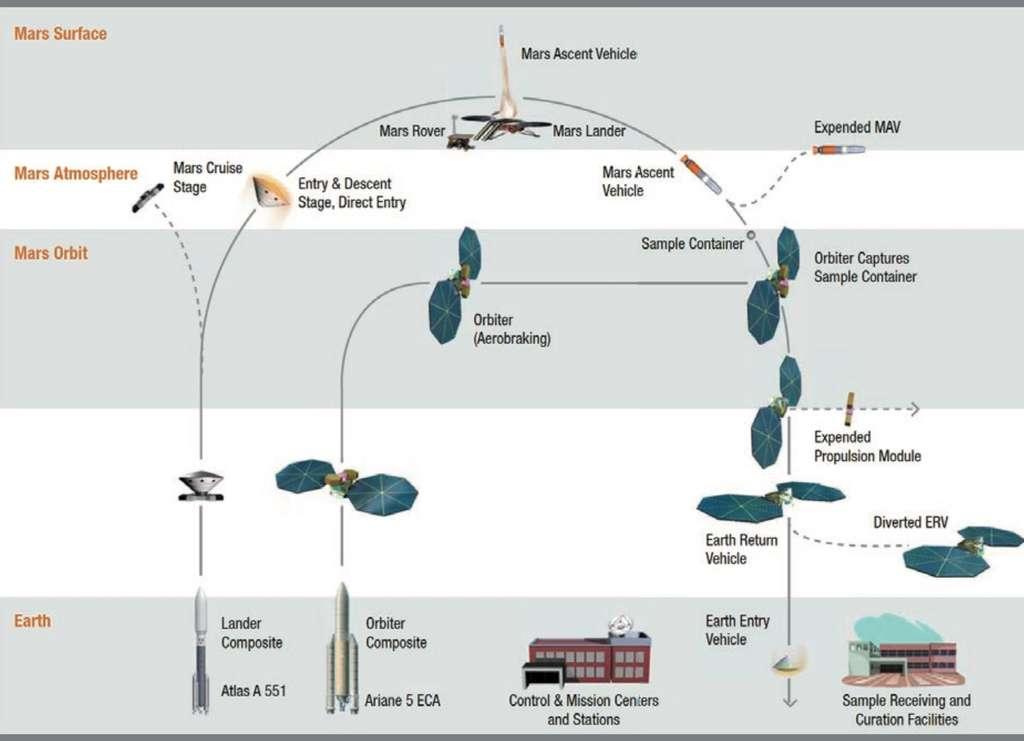 Le scénario de référence de la mission de retour d'échantillons martiens. © Nasa