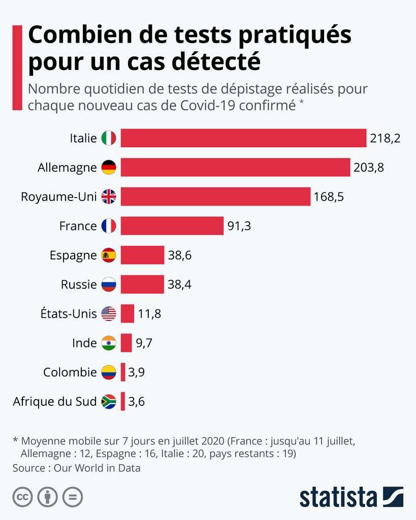 La France pratique 91 tests pour un cas de Covid-19 confirmé. © Statista