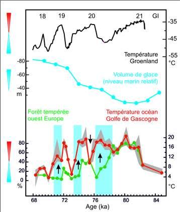 De bas en haut : évolution des températures atmosphériques et océaniques dans l'ouest de l'Europe et le golfe de Gascogne ; évolution du volume de glace global ; évolution des températures de l'atmosphère du Groenland (GI sont les périodes de réchauffement au Groenland). Les bandes bleues représentent les phases de refroidissement dans l'ouest de l'Europe et les réchauffements des eaux dans le golfe de Gascogne. © María-Fernanda Sánchez-Goñi