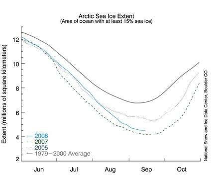 Estimations de la surface de la banquise arctique de juin à octobre, en millions de kilomètres carrés. En tirets verts, l'année 2007. En pointillés bleus, l'année 2005. En bleu, les données de 2008. En gris, la moyenne des années 1979-2000. © National Snow and Ice Data Center