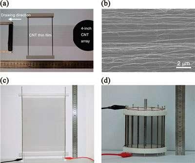 (a) : le film mince est fabriqué par étirement à partir d'une galette de silicium sur laquelle ont été fabriqués les nanotubes de carbone (CNT). (b) : les nanotubes vus au microscope électronique, à peu près alignés dans le sens de l'étirement du film. (c) : le film, au format A4, devenu haut-parleur, avec ses deux fiches électriques. (d) : enroulé sur un cylindre (9 cm de diamètre pour 8,5 de hauteur), il émet dans toutes les directions. © American Chemical Society