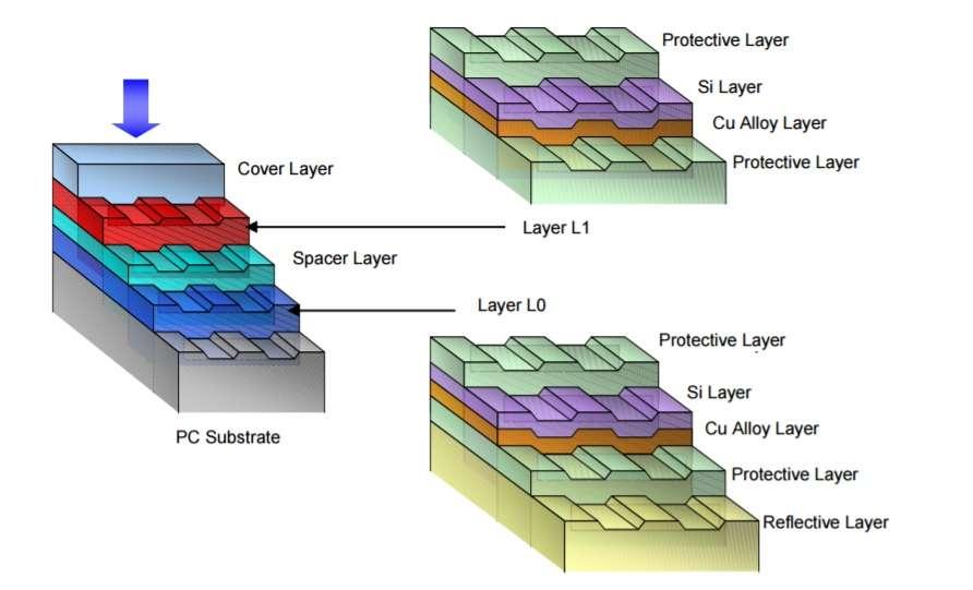 Le schéma de gauche représente les différentes surfaces enregistrables d'un disque Blu-ray double couche. En dessous d'une surface de protection (Cover Layer, en anglais sur le schéma), se trouve une première couche enregistrable (Layer L1), dont le contenu est détaillé dans l'illustration en haut à droite : les surfaces à « brûler » sont placées en sandwich entre deux surfaces de protection (Protective Layer). Une couche de séparation (Spacer Layer) se superpose à la seconde couche enregistrable (Layer L0), qui est représentée en bas à droite. Identique à la première, celle-ci repose sur une surface réfléchissante (Reflective Layer). L'ensemble est appliqué à un substrat (PC Substrate). © TDK