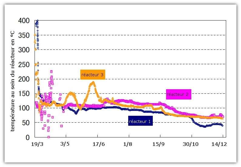 Température dans les réacteurs 1, 2 et 3 de la centrale de Fukushima depuis le 19 mars. On voit que la température est inférieure à 100 °C depuis début octobre. © tepCo, adaptation Futura-Sciences