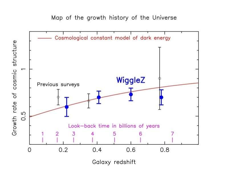 La courbe rouge donnant une relation entre le décalage spectral (galaxy redshift) et le taux de croissance (growth rate) des amas de galaxies selon un modèle cosmologique avec une constante cosmologique et la matière noire s'accorde bien dans le temps avec les observations dont celles de la campagne WiggleZ. © WiggleZ Dark Energy Survey