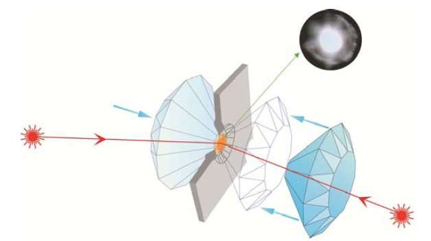 Pour recréer les conditions régnant dans le noyau terrestre en laboratoire, de très petits morceaux de fer, de la taille de grains de poussière, ont été placés entre les pointes de deux diamants. Les diamants ont été pressés l'un contre l'autre, afin de produire des pressions atteignant deux millions d'atmosphères et au‐delà. Un faisceau laser infrarouge peut alors chauffer l'échantillon jusqu'à 3.000 °C voire 5.000 °C, et ainsi le faire fondre. © Denis Andrault, ESRF
