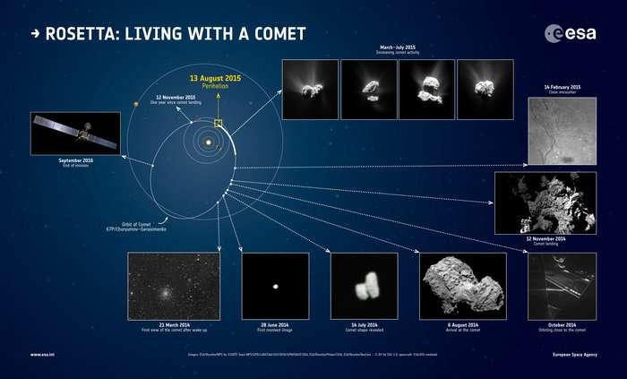 Les différentes étapes de la mission Rosetta qui escorte le noyau de la comète 67P/Churyumov–Gerasimenko depuis le 6 août 2014. Le périhélie aura lieu le 13 août 2015 : 186 millions de km sépareront alors la comète du Soleil. L'astre bilobé ne l'avait pas approchée depuis 6 ans et demi (période orbitale). Les scientifiques peuvent suivre son activité croissante avec un degré de détails inégalé. © Esa, Rosetta, MPS for Osiris Team MPS, UPD, LAM, IAA, SSO, INTA, UPM, DASP, IDA