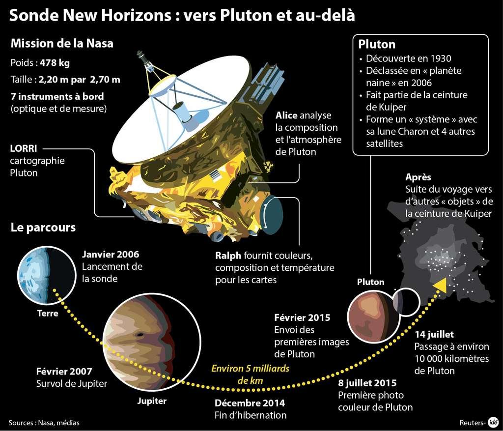 Après plus de 9 ans de voyage, la sonde New Horizons, partie de la Terre le 19 janvier 2006, avec une vitesse élevée (45 km/s par rapport au Soleil) a atteint Jupiter en février 2007, bénéficiant d'une assistance gravitationnelle. Plusieurs instruments observe Pluton depuis février 2015 et, le 14 juillet, la sonde est parvenue tout près de Pluton. Durant les 24 heures de survol, ses instruments ont observé la surface mais aussi l'atmosphère ténue de la planète naine, ainsi que de son satellite principal Charon. Les quatre autres petits satellites n'ont pas fait l'objet d'expériences particulières mais auront été observées. © Idé