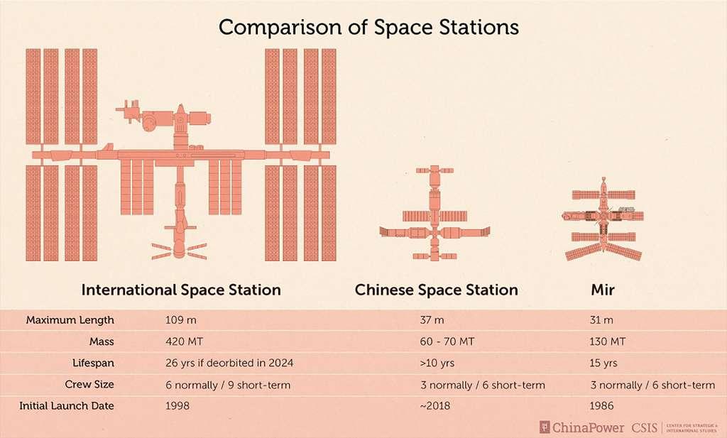 Comparaison de quelques caractéristiques des stations spatiales MIR, ISS et de la station chinoise. © CSIS