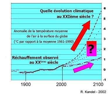 Fig. 7 – Projections de réchauffement pour le 21ème siècle.