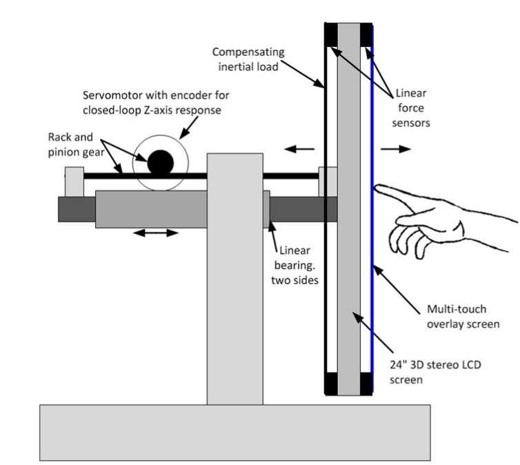 La vue schématisée du dispositif 3D Haptic Touch développé par Microsoft. À partir d'un écran LCD 3D de 24 pouces, les ingénieurs ont superposé une dalle tactile multipoint (multi-touch overlay screen) en y intercalant des capteurs de force (linear force sensors) pour détecter le niveau de la pression exercée. À l'arrière de l'écran, un bras robotisé par un servomoteur (servomotor) monté sur une crémaillère (rack and pinion gear) bouge d'avant en arrière pour produire l'effet haptique. Ainsi, lorsque le démonstrateur touche l'un des objets à l'écran, il peut en ressentir la densité et l'inertie. © Microsoft