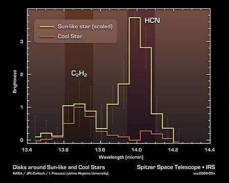 En jaune, le spectre des disques des étoiles de type solaire montre une abondance de HCN alors qu'en rouge celui des disques des étoiles froides en est dépourvu ou presque. Crédit : Nasa/JPL-Caltech