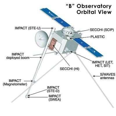Les instruments d'une des deux sondes STEREO