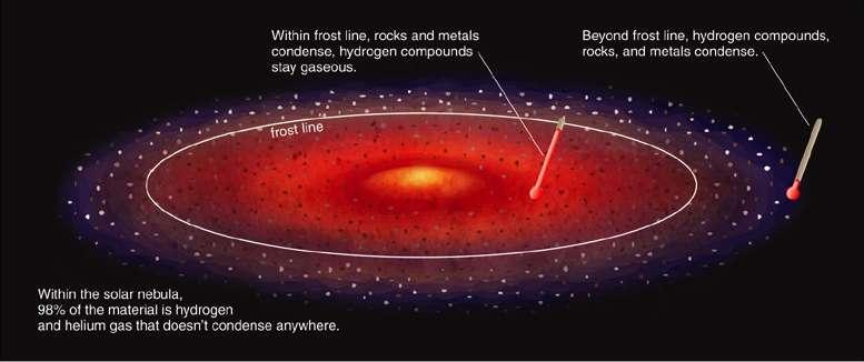 Comme cela est décrit sur cette illustration d'un disque proto-planètaire, la « ligne de glace » différencie la formation des corps. À l'intérieur de cette limite, seuls les roches et les métaux sont en mesure de se condenser. La température élevée contraint l'hydrogène à rester gazeux. En revanche, au-delà de cette frontière, gaz, roches et métaux peuvent s'agréger. © Pearson Education, Addison Wesley