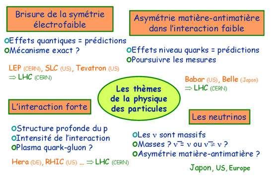 Fig 21 : thèmes principaux de la physique des particules, bilan expérimental atteint pour chacun d'eux, prochain enjeu expérimental, acteurs présents et futurs.