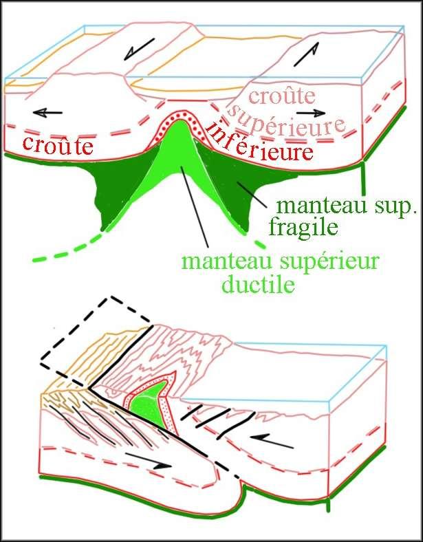 Ce schéma illustre les mécanismes de mise en place des massifs des Beni Bousera et de Ronda dans l'orogène bético-rifain. Une phase d'extension (en haut), permet à des unités profondes du manteau supérieur de s'approcher de la surface, par exhumation. Puis, une phase de raccourcissement (en bas) provoque le charriage de ces unités sur les zones plus externes. © D'après Jacques Kornprobst et Daniel Vielzeuf, 1984