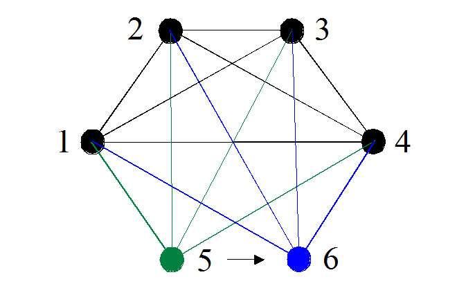 Deux cliques à cinq sommets qui n'en diffèrent que par un seul (5 ou 6) sont quand même distinctes par huit arêtes (en vert et en bleu). © Télécom Bretagne