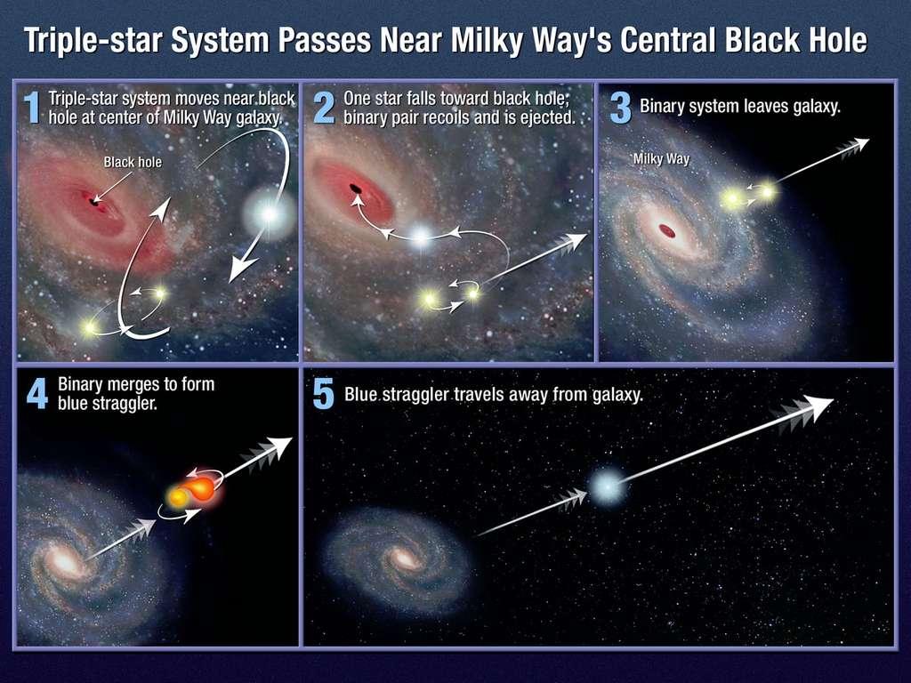 Cette vue d'artiste représente les différentes étapes du scénario élaboré par Warren Brown et son équipe pour expliquer l'évolution de l'étoile hyper-véloce HE 0437-5439. © Nasa/Esa/A. Feild (STScI)
