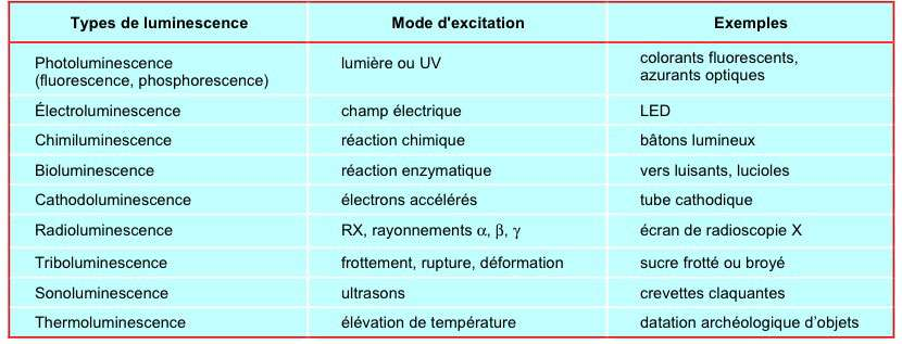 Les divers types de luminescence se distinguent par le mode d'excitation. © B. Valeur