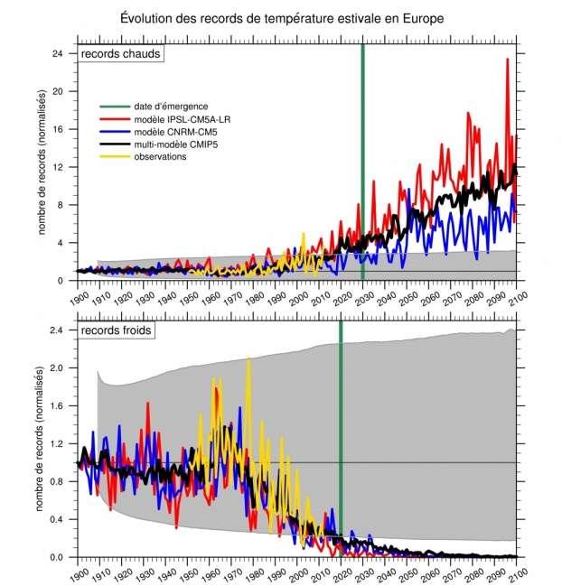 Évolution de l'occurrence normalisée des records de température estivale en Europe : occurrence observée, modélisée avec le scénario du « laisser-faire » et calculée pour un climat stationnaire (enveloppe grisée). © CNRS