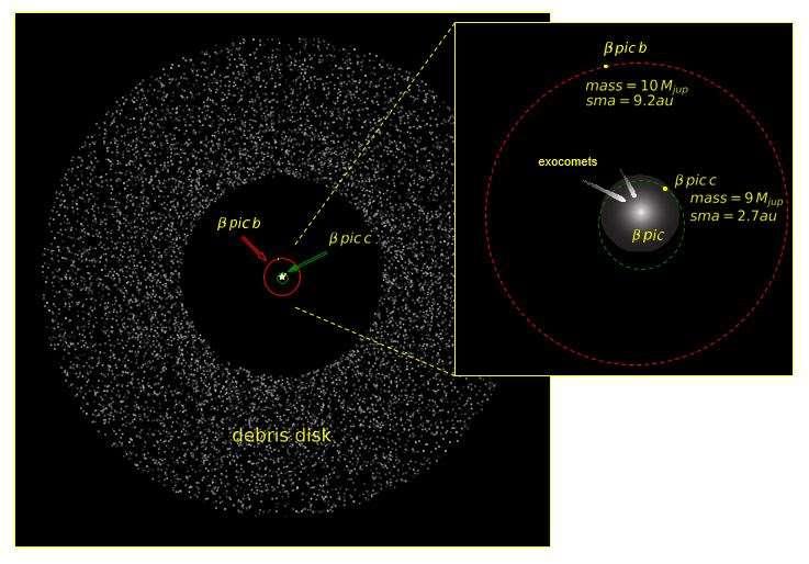 Disque de poussières entourant β Pictoris et position des planètes β Pictoris b et c. © P Rubini / AM Lagrange