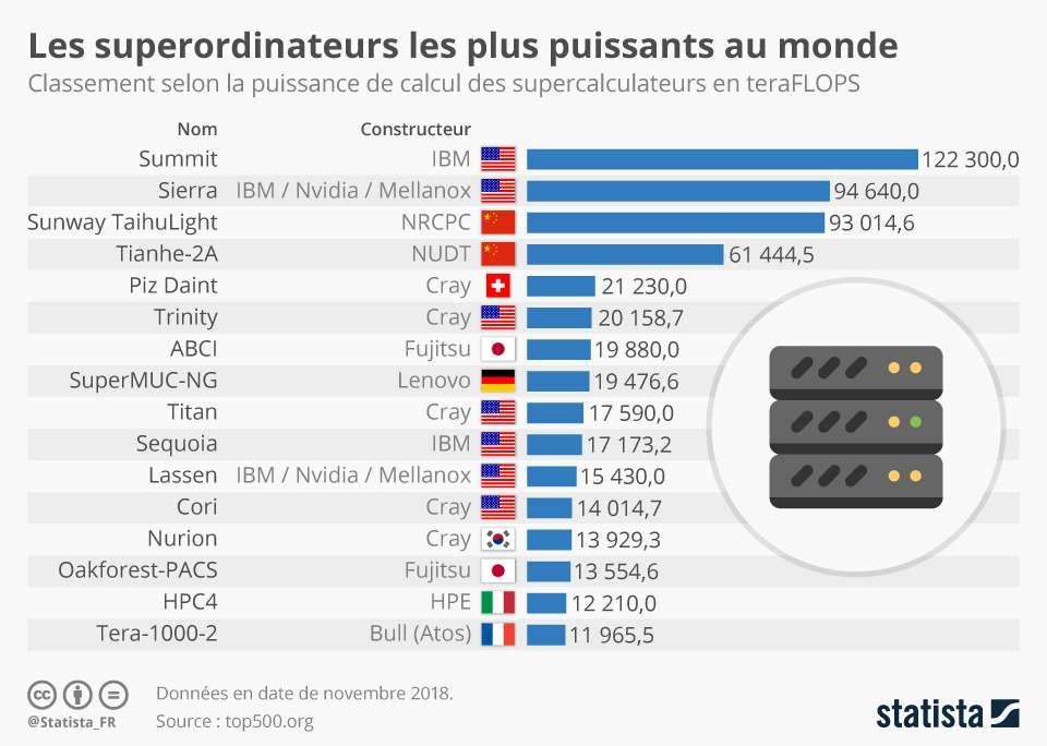 Les supercalculateurs les plus rapides du monde. © Statista