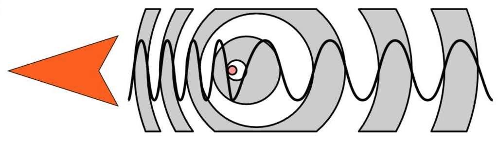 La source (le petit cercle coloré) se déplace de droite à gauche. La fréquence des ondes qu'elle émet semble plus élevée à gauche (la source se rapproche) et plus basse à droite (la source s'éloigne). © Tkarcher, amélioré par Tatoute, CC by-sa 3.0