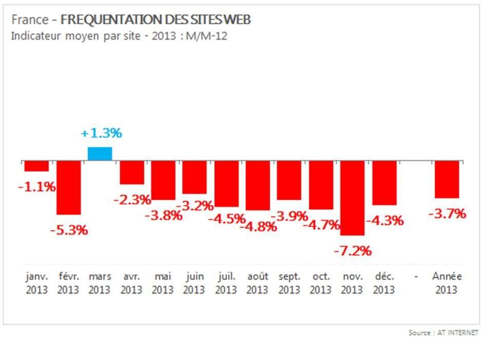 Mis à part le léger sursaut du mois de mars, la fréquentation des sites Web à l'échelle des mois est baisse sur l'ensemble de l'année 2013, avec une moyenne à - 3,7 %. © AT Internet