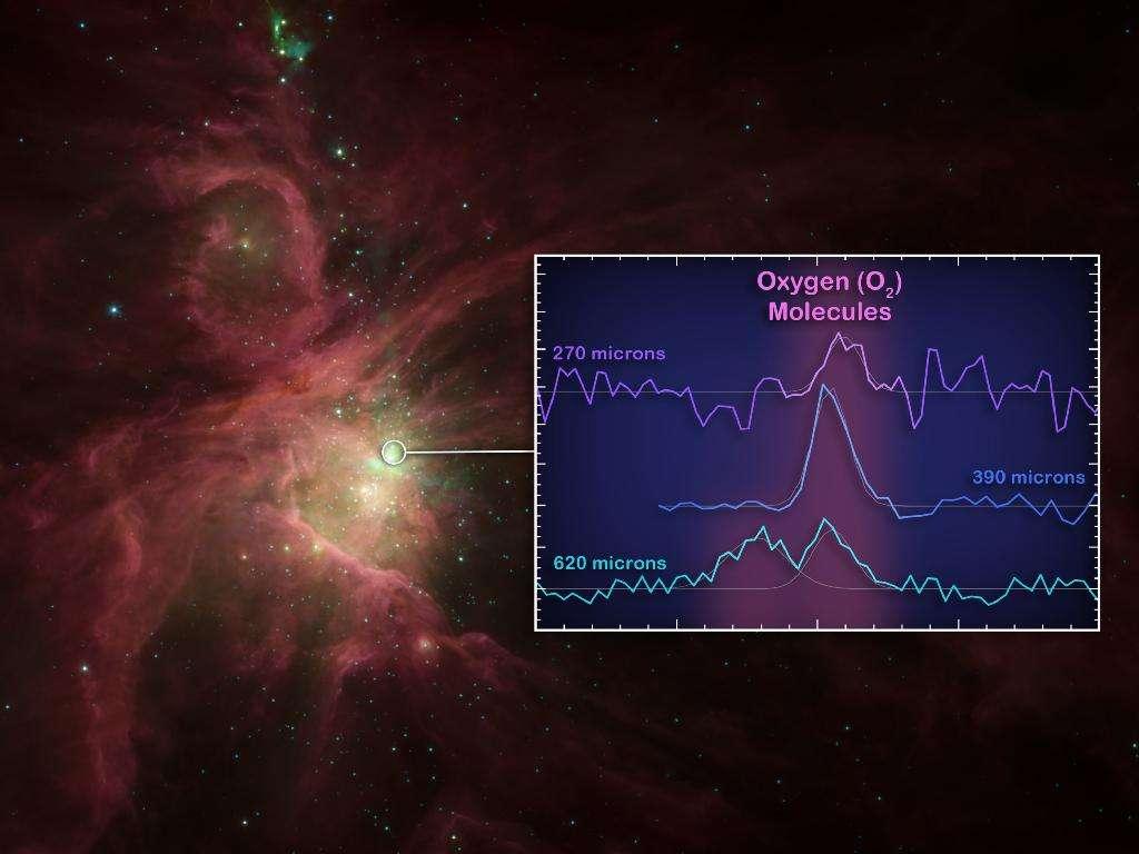 En arrière-fond, une image de la nébuleuse d'Orion prise par Spitzer et la région (dans le cercle) où le spectre montrant trois raies d'émissions de la molécule d'oxygène a été observé par Herschel. © Esa/Nasa/JPL-Caltech