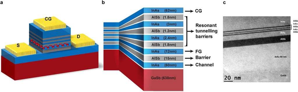 Coupe transversale d'une structure à triple barrière à effet tunnel résonnant © Nature