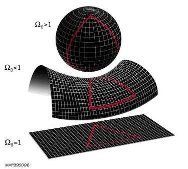 Selon la valeur du paramètre Oméga mesuré par Planck, nous pouvons savoir si nous sommes dans un Univers avec une géométrie spatiale plane ou courbe. Une courbure positive signifierait un Univers fermé s'il est homogène. L'Univers pourrait être clos même si sa géométrie est plate. C'est par exemple le cas avec un multi-tore. Crédit : Nasa