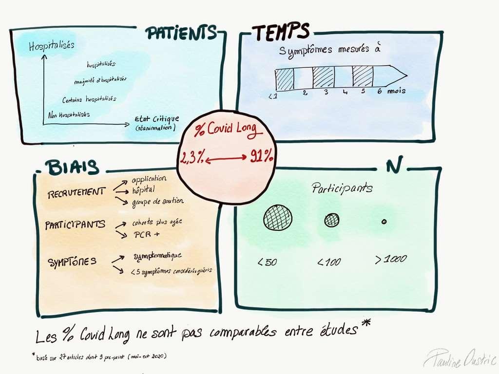 Pourquoi la prévalence de Covid-19 long est difficile à cerner ? © Pauline Oustric