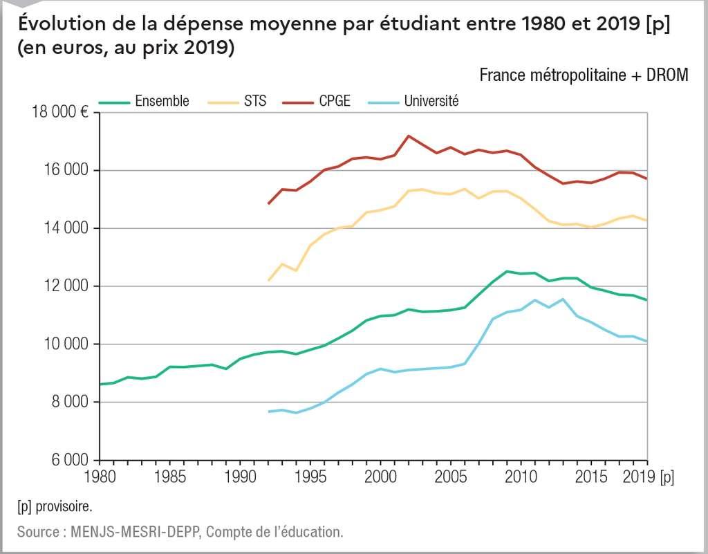 Évolution de la dépense moyenne par étudiant entre 1980 et 2019. © Ministère de l'Enseignement supérieur et de la recherche