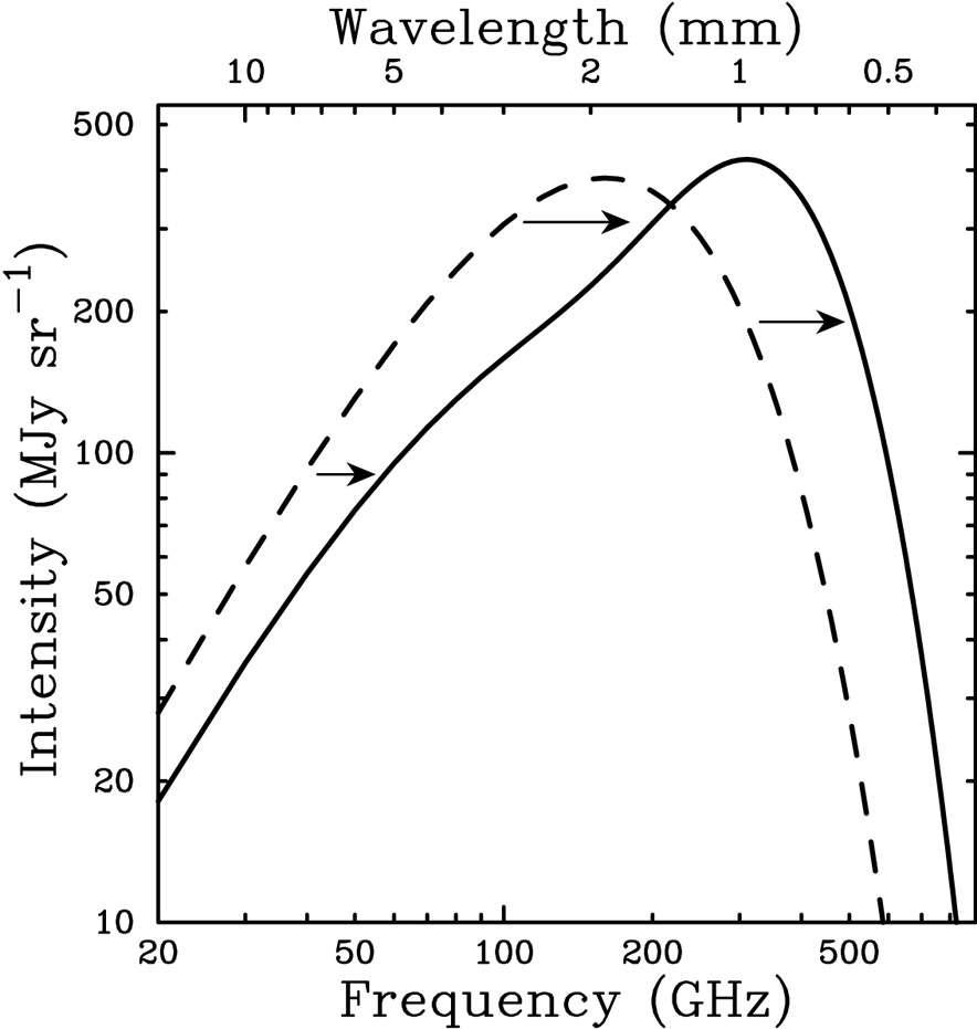 Sur ce schéma montrant en ordonnée l'intensité (Intensity) du rayonnement de fond diffus en fonction de sa fréquence (Frequency) et de sa longueur d'onde (Wavelength) en abscisse, on voit clairement l'influence de l'effet Sunyaev-Zel'dovich. La courbe initiale de corps noir du rayonnement fossile est distordue et déplacée vers les hautes fréquences, pour donner l'intensité du rayonnement de fond diffus en traits pleins. © Annu. Rev. Astron. Astrophys.