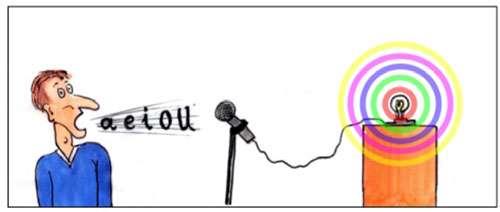 Quand une personne perçoit une couleur lorsqu'elle entend un son (une voyelle ou une note de musique), ce type particulier de perception est appelé synopsie. © B. Valeur