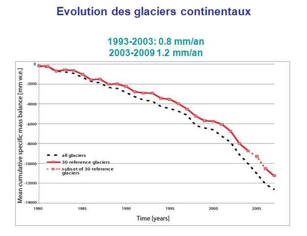 Évolution de la masse des glaciers continentaux 1980-2007 exprimée en équivalent millimètres d'eau sur la totalité de leur surface. En rouge les trente glaciers de référence. © (WGMS, Zurich)