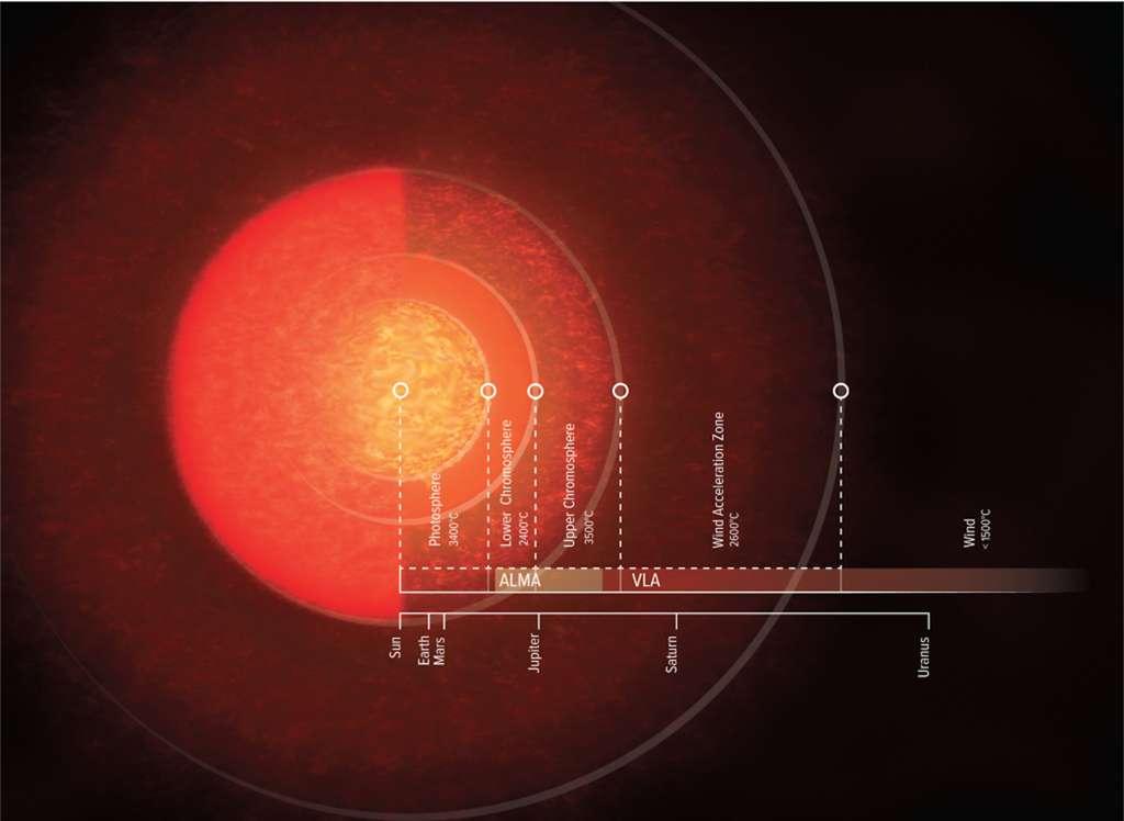 Considérant uniquement sa photosphère, Antarès apparaît environ 700 fois plus grande que notre Soleil. Déjà de quoi, si elle était placée dans notre Système solaire, aller jusqu'à l'orbite de Mars. Mais les nouvelles données des astronomes montrent que son atmosphère s'étend jusqu'à 12 fois plus loin… © S. Dagnello, NRAO, AUI, NSF
