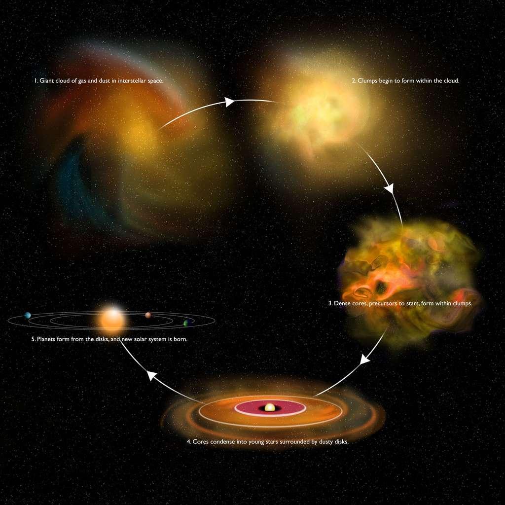 Les différentes étapes de la formation d'un système planétaire (en bas à gauche). En haut à gauche, on voit une représentation d'un nuage moléculaire géant en train de s'effondrer qui va donner un nuage turbulent contenant des filaments et des cœurs denses formant des protoétoiles. Un des cœurs préstellaires donnera finalement une étoile avec un disque protoplanétaire (en bas du schéma). © Bill Saxton, NRAO/AUI/NSF