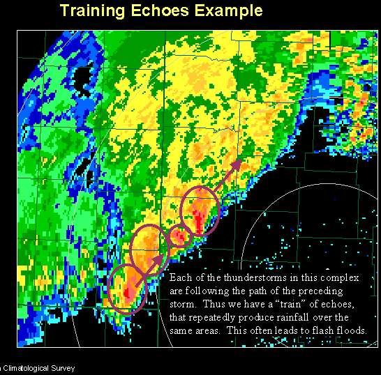 Échos radar en série, ou train, caractéristique des orages à formation rétrograde. Les flèches donnent la direction de déplacement des orages individuels mais la reformation se produit toujours au bout en bas de la ligne. © DP