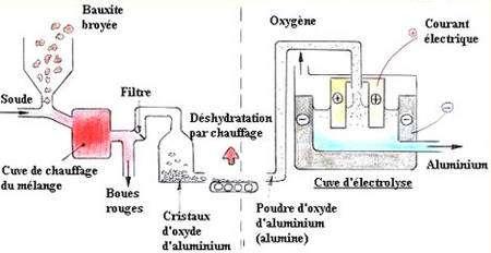 Traitement bauxite alumine et alumine aluminium