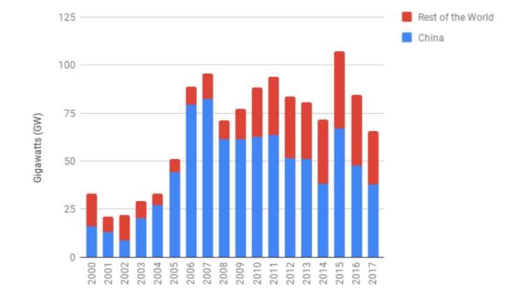 Pour la période 2000 à 2017, 70 % des nouvelles capacités mondiales de production par des centrales à charbon se trouvent en Chine. © CoalSwarm, Global Coal Plant Tracker, juillet 2018