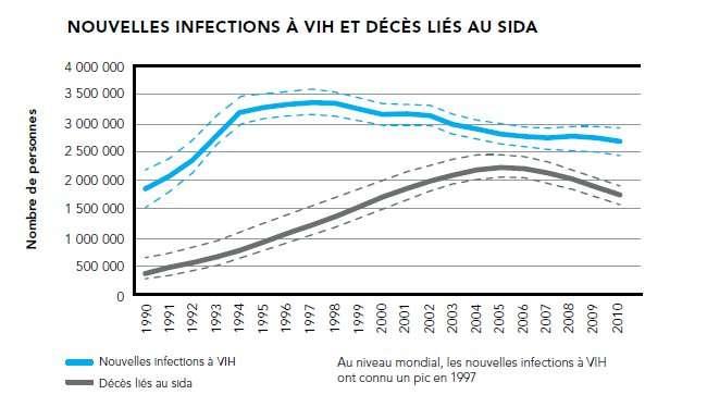 Le nombre de nouvelles infections ne baisse pas assez, mais l'accès au traitement fait reculer les chiffres des décès dus au Sida. © Onusida