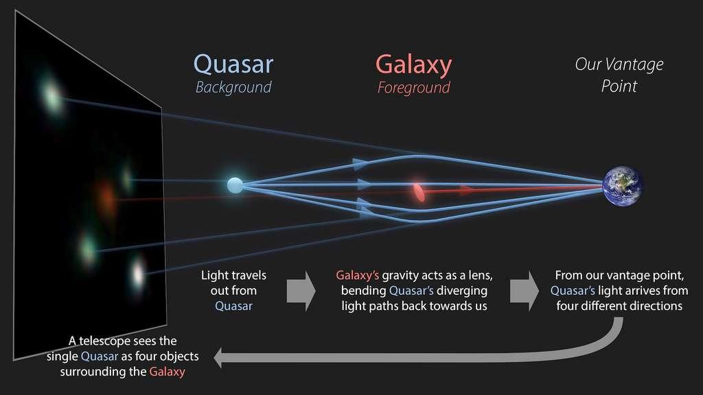 Cette infographie montre comment se forme une croix d'Einstein. À l'arrière-plan, la lumière d'un quasar se dirige vers la Terre. Sur son chemin, des galaxies jouent le rôle de lentilles gravitationnelles. Et lorsque la lumière du quasar arrive à nous, elle semble venir de quatre sources différentes. © R. Hurt (IPAC/Caltech), Gaia Gravitational Lenses working group