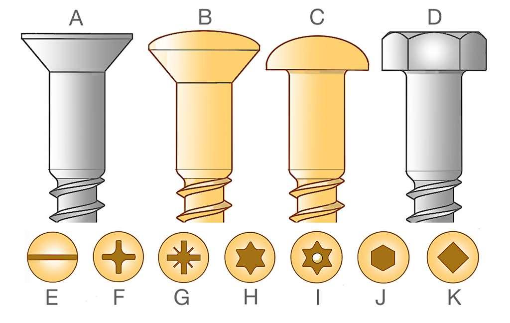 Les différentes formes de vis à bois : A. Tête fraisée plate ; B. Tête fraisée bombée ; C. Tête ronde ; D. Tête carrée ou hexagonale (tirefond) ; E. Simple fente ; F. Phillips ; G. Pozidriv ; H. Torx ; I. Tampertorx (avec téton central) ; J. À 6 pans creux ; K. Carrée creuse. © M.B