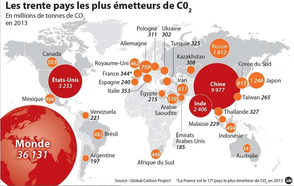 La production de gaz à effet de serre en 2013 par les principaux pays émetteurs. © Idé